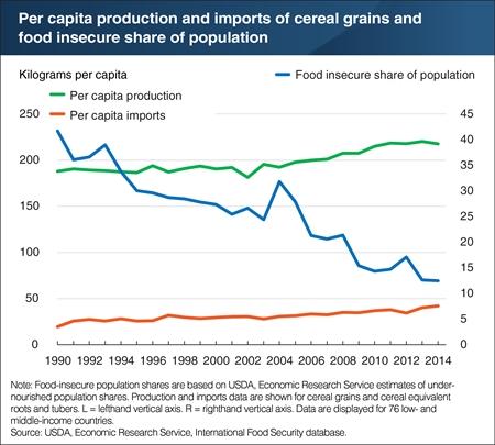Usda Global Food Insecurity As A Share Of The Population Declined
